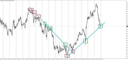 Торговые системы валютных трейдеров